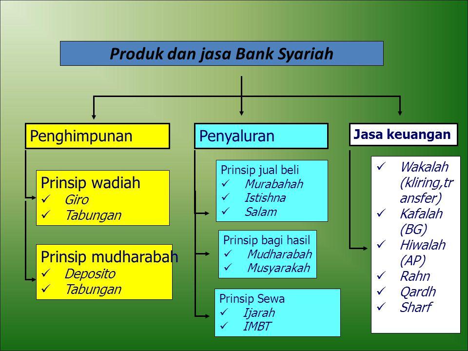 FUNGSI BANK SYARIAH MANAGER INVESTASI Penghimpunan dana : Prinsip wadiah Prinsip mudharabah INVESTOR Penyaluran dana Prinsip jual beli (murabahah, sal