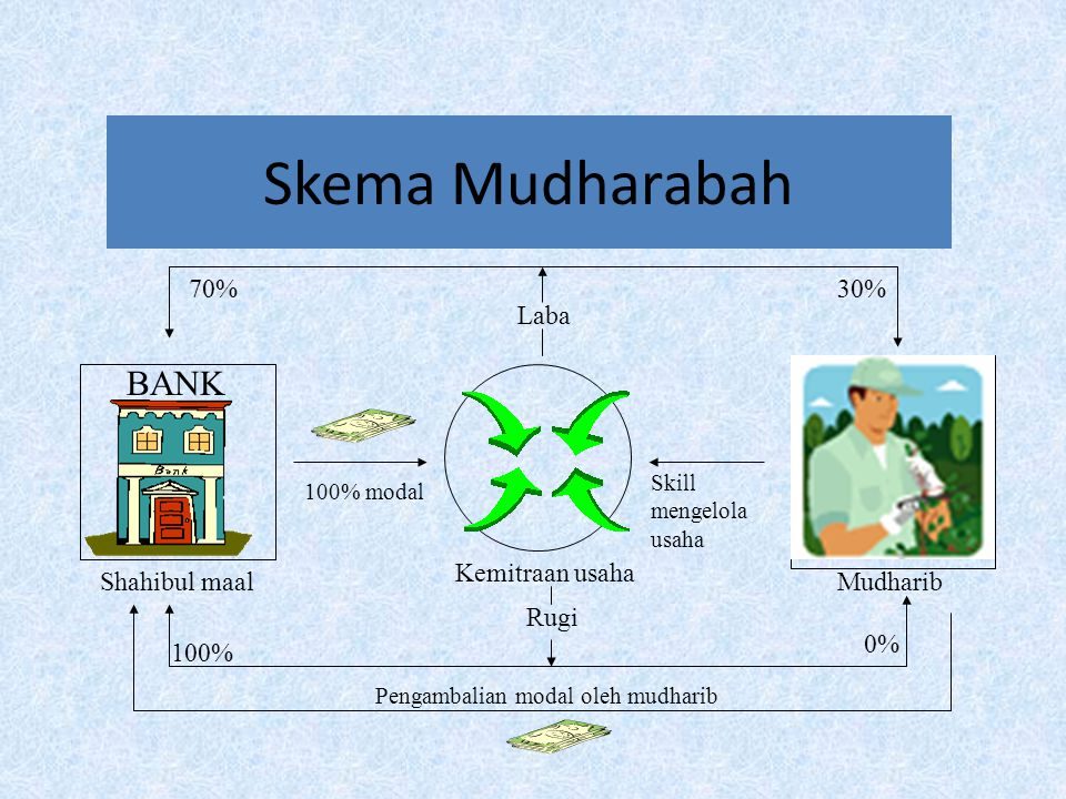 Prinsip Bagi Hasil - Mudharabah Mudharabah (bank sebagai shahibul maal) – Akad antara pemilik modal dan pengelola modal untuk memperoleh keuntungan =>