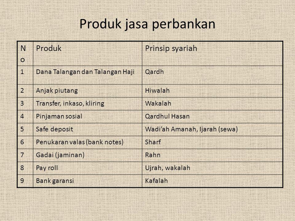 Produk penyaluran dana NoNo Produk Prinsip syariah 1 Pembiayaan modal kerjaMudharabah, Musyarakah 2 Pembiayaan proyekMudharabah, musyarakah 3 Pengadaa