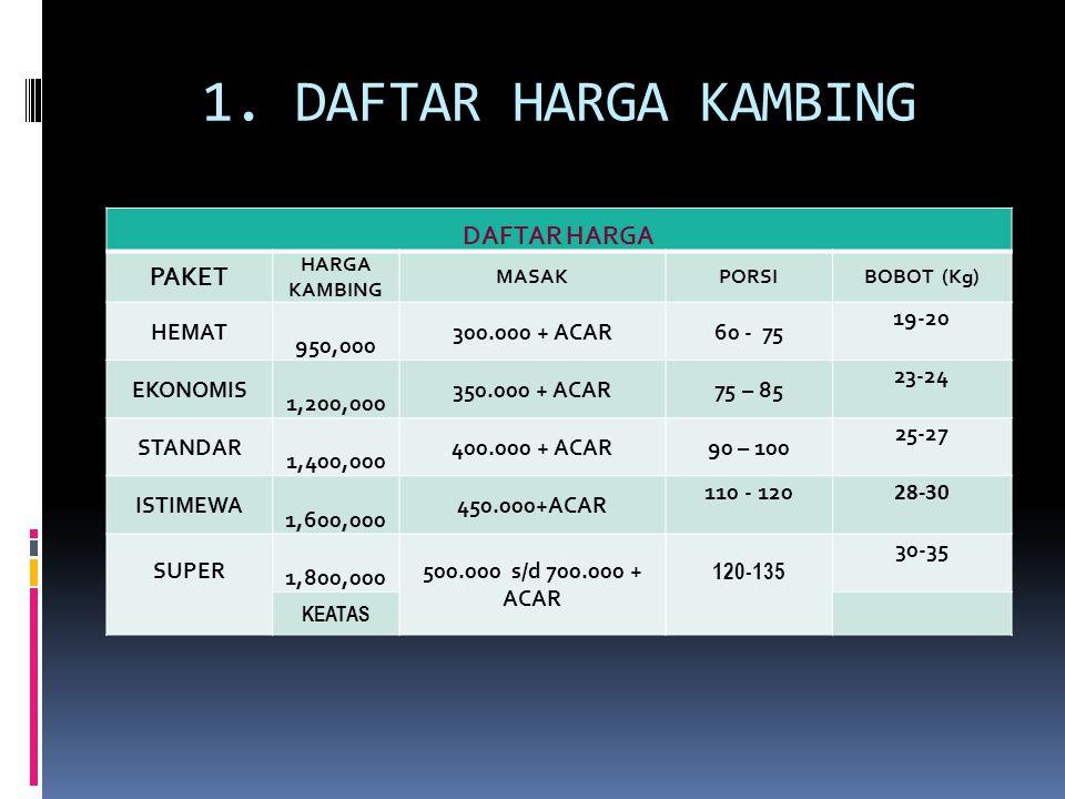 1. DAFTAR HARGA KAMBING DAFTAR HARGA PAKET HARGA KAMBING MASAKPORSIBOBOT (Kg) HEMAT 950,000 300.000 + ACAR60 - 75 19-20 EKONOMIS 1,200,000 350.000 + A