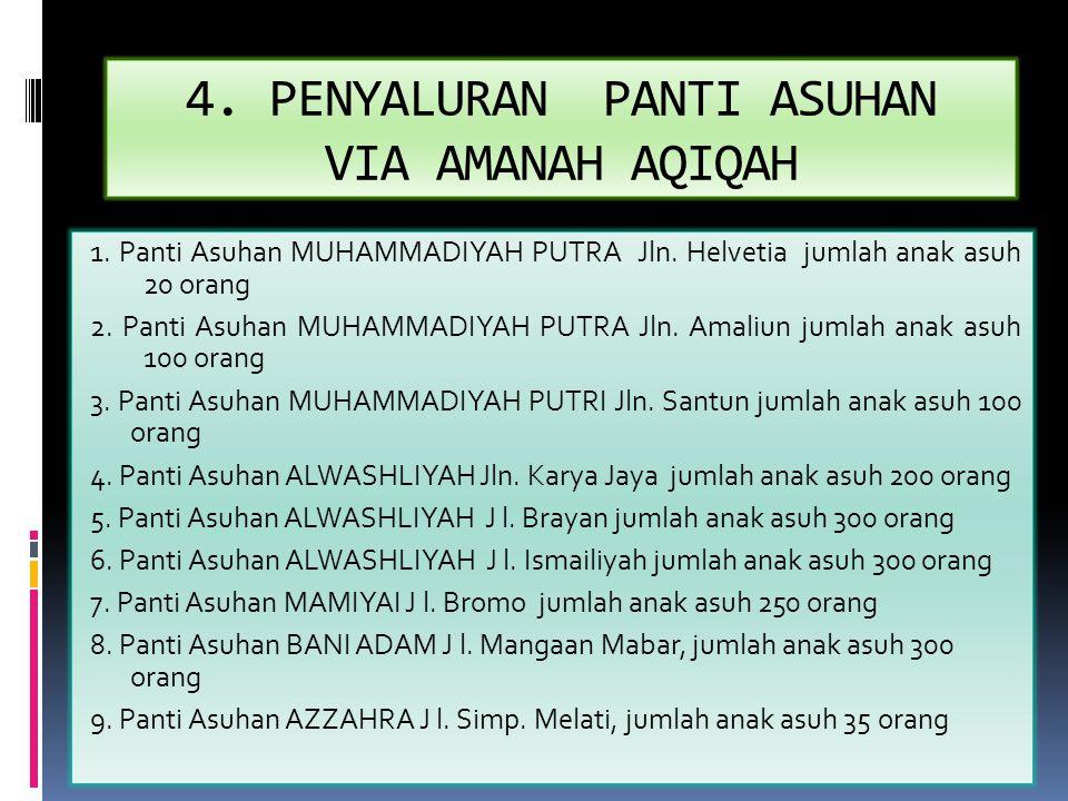 4.PENYALURAN PANTI ASUHAN VIA AMANAH AQIQAH 1. Panti Asuhan MUHAMMADIYAH PUTRA Jln.