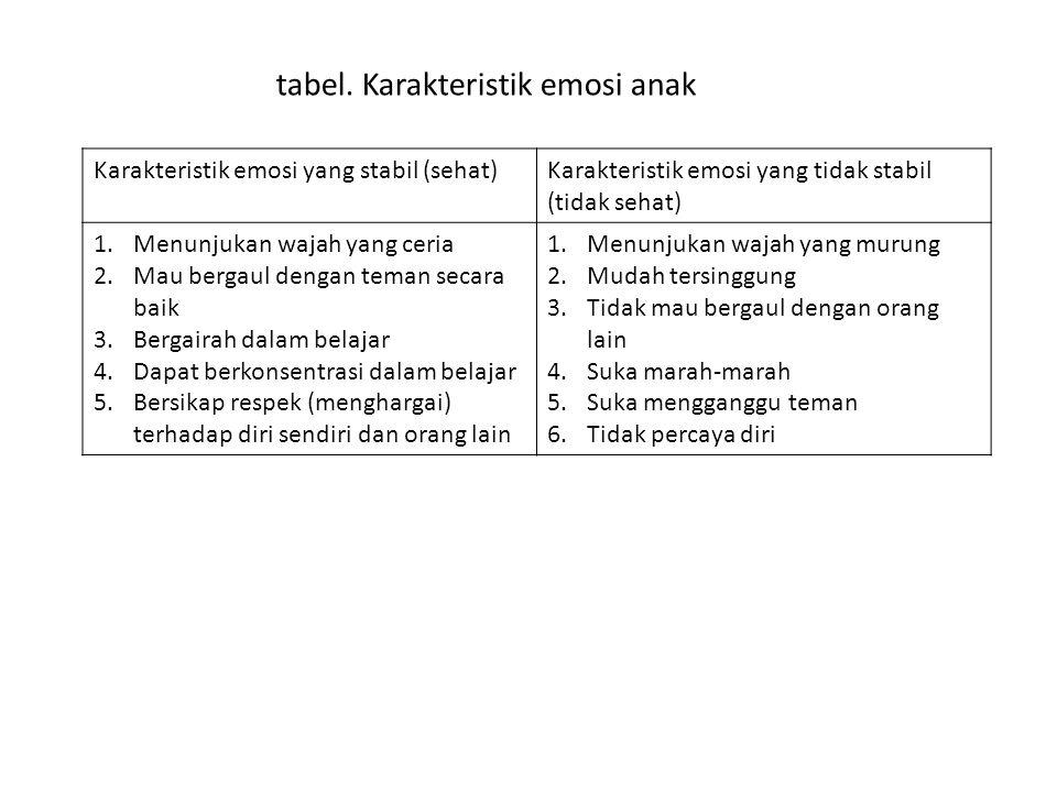 Karakteristik emosi yang stabil (sehat)Karakteristik emosi yang tidak stabil (tidak sehat) 1.Menunjukan wajah yang ceria 2.Mau bergaul dengan teman se