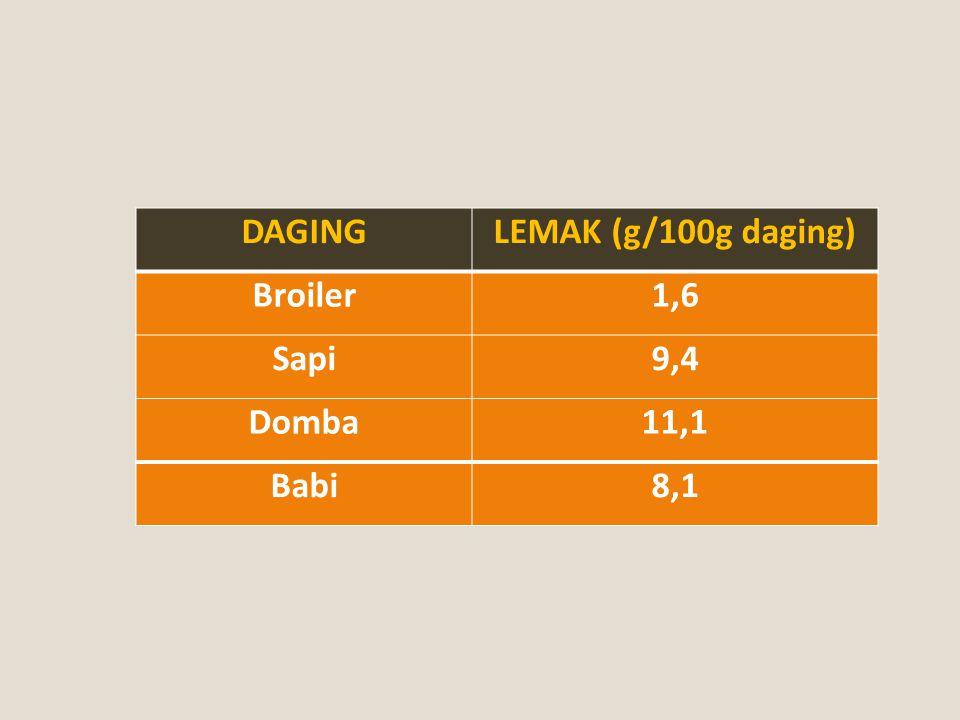 DAGINGLEMAK (g/100g daging) Broiler1,6 Sapi9,4 Domba11,1 Babi8,1