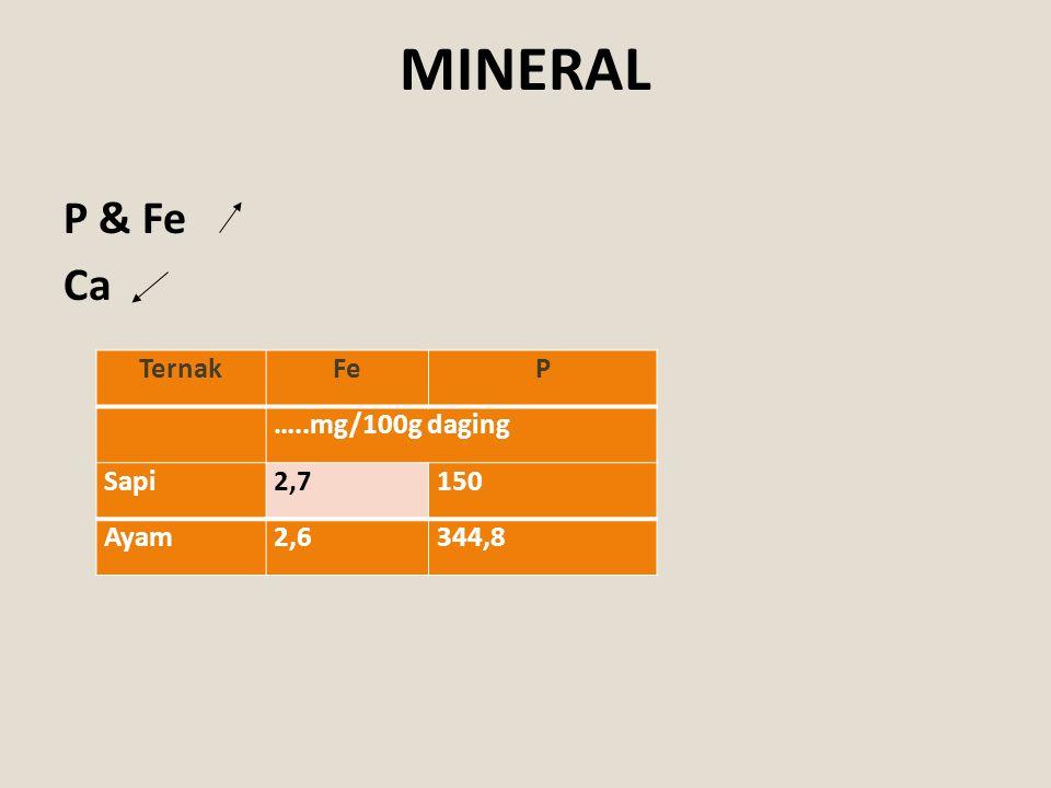 MINERAL P & Fe Ca TernakFeP …..mg/100g daging Sapi2,7150 Ayam2,6344,8