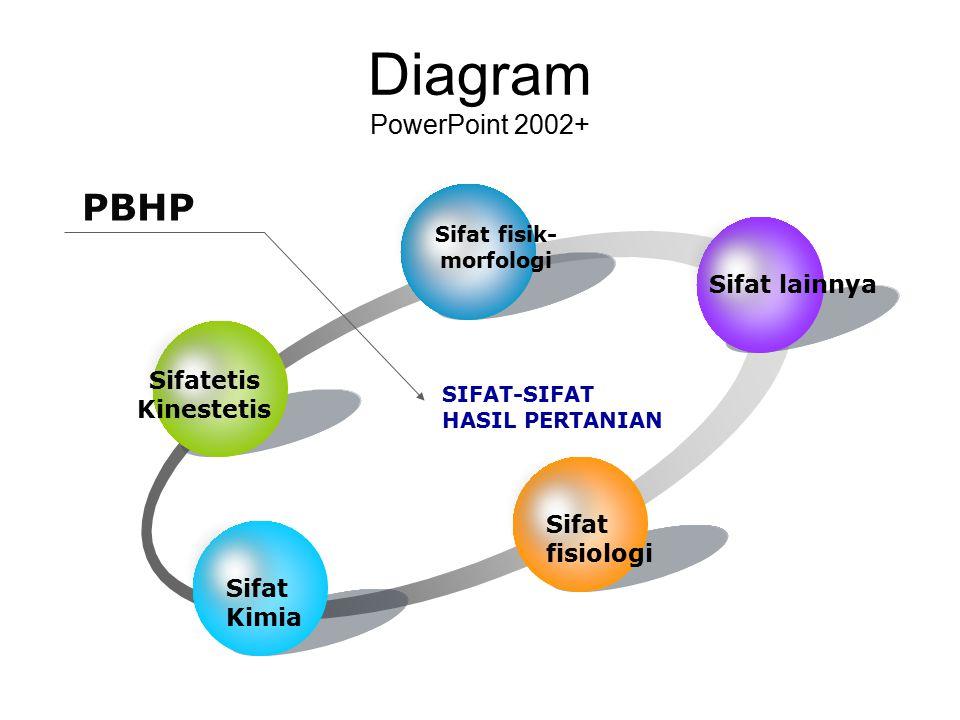 Diagram PowerPoint 2002+ SIFAT-SIFAT HASIL PERTANIAN PBHP Sifatetis Kinestetis Sifat fisik- morfologi Sifat lainnya Sifat fisiologi Sifat Kimia