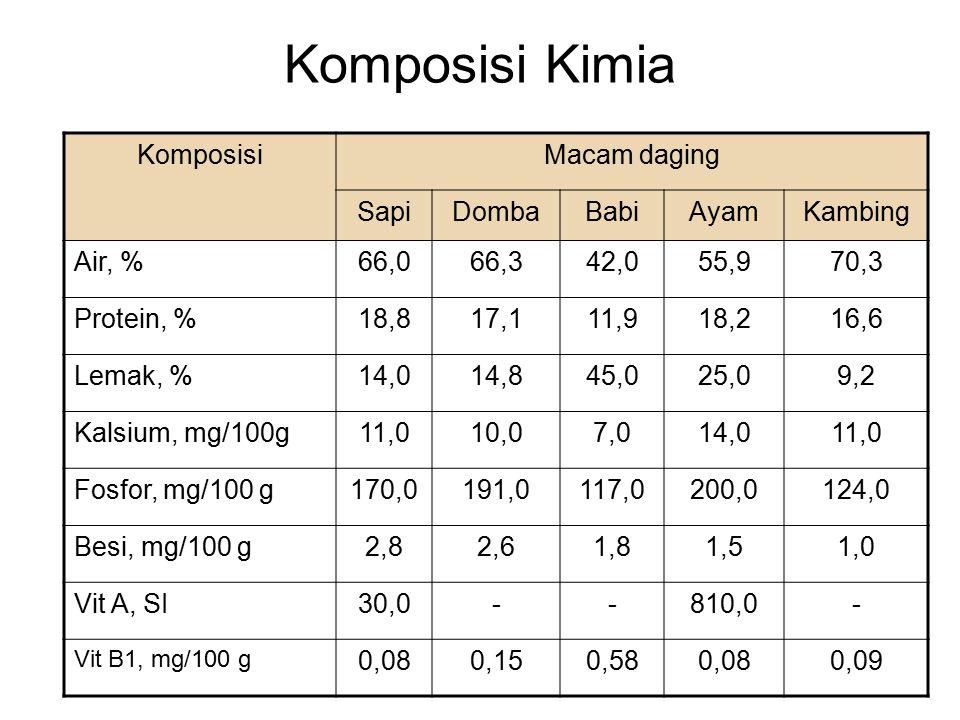 Komposisi Kimia KomposisiMacam daging SapiDombaBabiAyamKambing Air, %66,066,342,055,970,3 Protein, %18,817,111,918,216,6 Lemak, %14,014,845,025,09,2 K