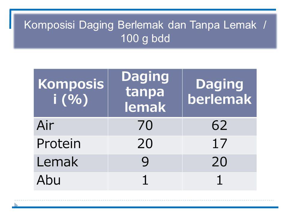 Komposisi Daging Berlemak dan Tanpa Lemak / 100 g bdd Komposis i (%) Daging tanpa lemak Daging berlemak Air7062 Protein2017 Lemak920 Abu11