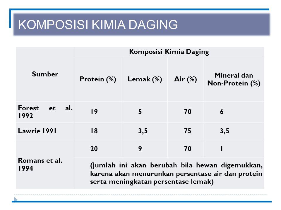 KOMPOSISI KIMIA DAGING Sumber Komposisi Kimia Daging Protein (%)Lemak (%)Air (%) Mineral dan Non-Protein (%) Forest et al.