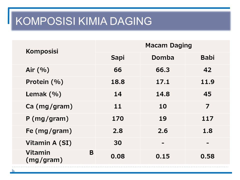 KOMPOSISI KIMIA DAGING Komposisi Macam Daging SapiDombaBabi Air (%)6666.342 Protein (%)18.817.111.9 Lemak (%)1414.845 Ca (mg/gram)11107 P (mg/gram)17019117 Fe (mg/gram)2.82.61.8 Vitamin A (SI)30-- Vitamin B (mg/gram) 0.080.150.58