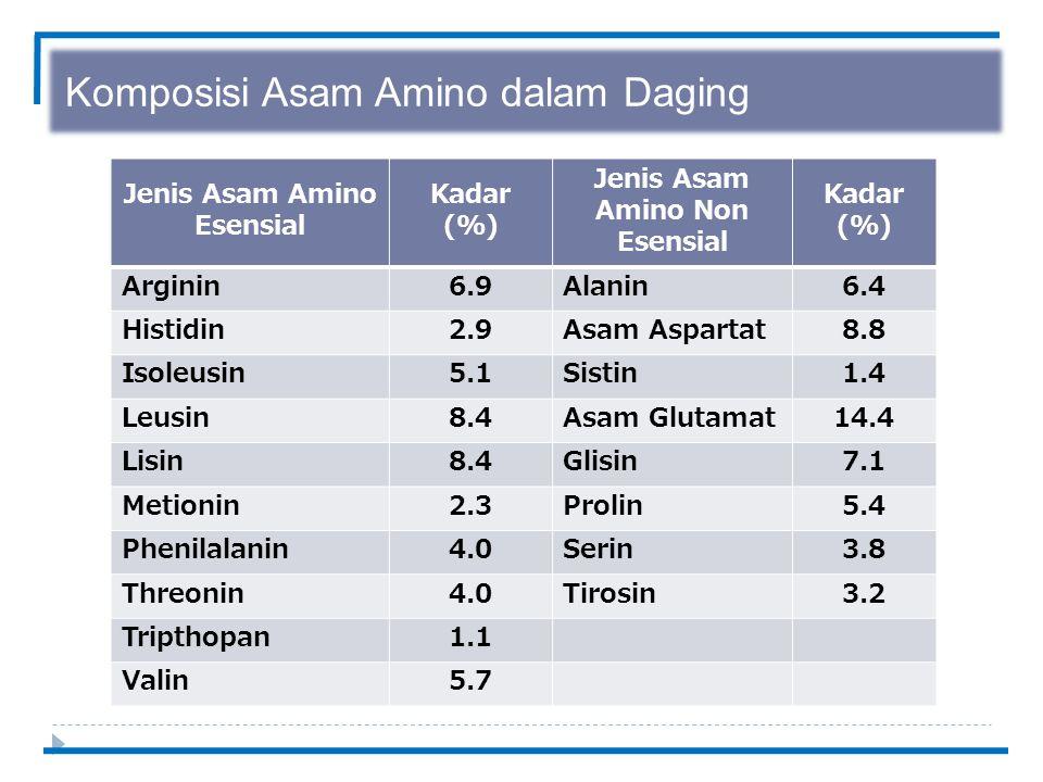 Komposisi Asam Amino dalam Daging Jenis Asam Amino Esensial Kadar (%) Jenis Asam Amino Non Esensial Kadar (%) Arginin6.9Alanin6.4 Histidin2.9Asam Aspartat8.8 Isoleusin5.1Sistin1.4 Leusin8.4Asam Glutamat14.4 Lisin8.4Glisin7.1 Metionin2.3Prolin5.4 Phenilalanin4.0Serin3.8 Threonin4.0Tirosin3.2 Tripthopan1.1 Valin5.7