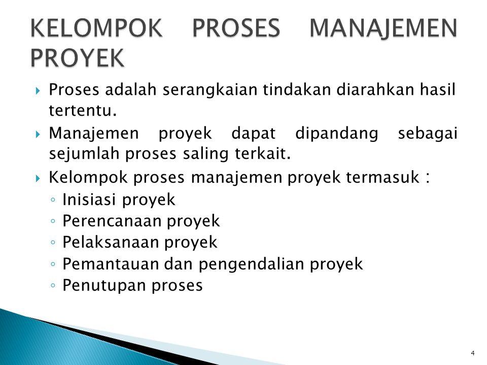  Proses adalah serangkaian tindakan diarahkan hasil tertentu.