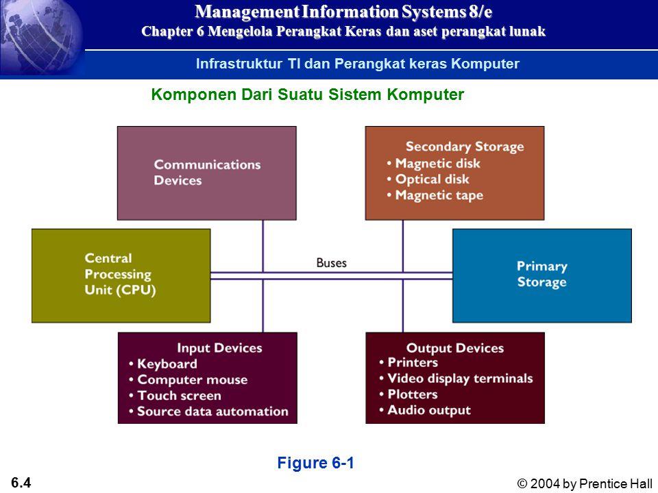 6.24 © 2004 by Prentice Hall Management Information Systems 8/e Chapter 6 Mengelola Perangkat Keras dan aset perangkat lunak Types of Client/Server Computing Kategori Komputer dan Sistem Komputer Figure 6-8