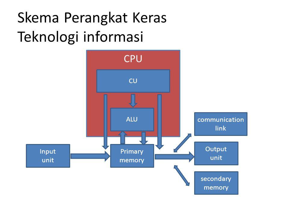 CPU Skema Perangkat Keras Teknologi informasi Input unit CU ALU Primary memory Output unit communication link secondary memory