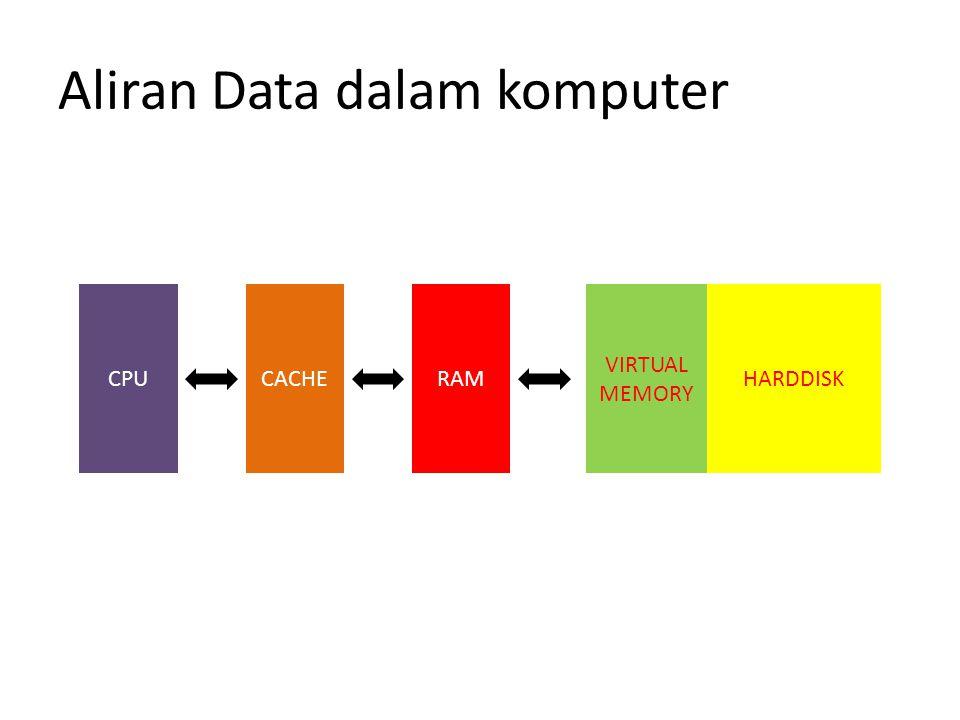 Aliran Data dalam komputer CPUCACHERAM VIRTUAL MEMORY HARDDISK