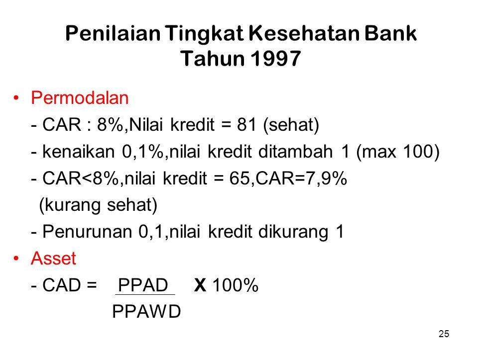 25 Penilaian Tingkat Kesehatan Bank Tahun 1997 Permodalan - CAR : 8%,Nilai kredit = 81 (sehat) - kenaikan 0,1%,nilai kredit ditambah 1 (max 100) - CAR