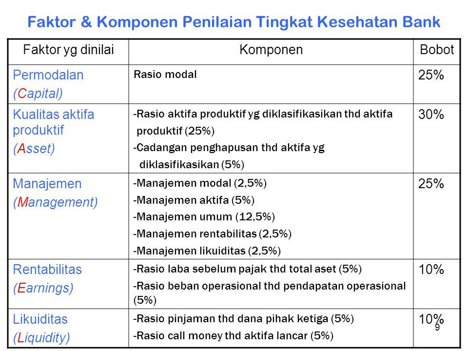 9 Faktor & Komponen Penilaian Tingkat Kesehatan Bank Faktor yg dinilaiKomponenBobot Permodalan (Capital) Rasio modal 25% Kualitas aktifa produktif (As