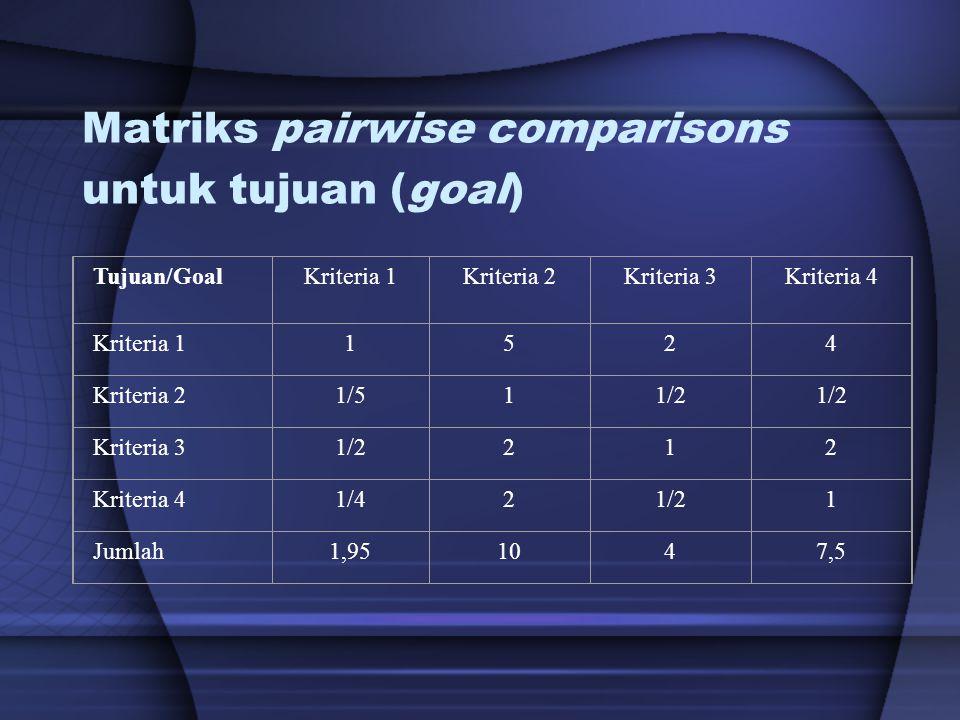 Matriks pairwise comparisons untuk tujuan (goal) Tujuan/GoalKriteria 1Kriteria 2Kriteria 3Kriteria 4 Kriteria 11524 Kriteria 21/511/2 Kriteria 31/2212