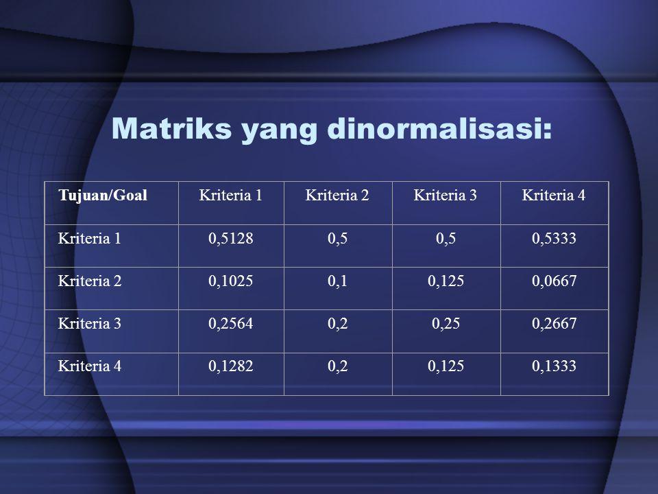 Matriks yang dinormalisasi: Tujuan/GoalKriteria 1Kriteria 2Kriteria 3Kriteria 4 Kriteria 10,51280,5 0,5333 Kriteria 20,10250,10,1250,0667 Kriteria 30,
