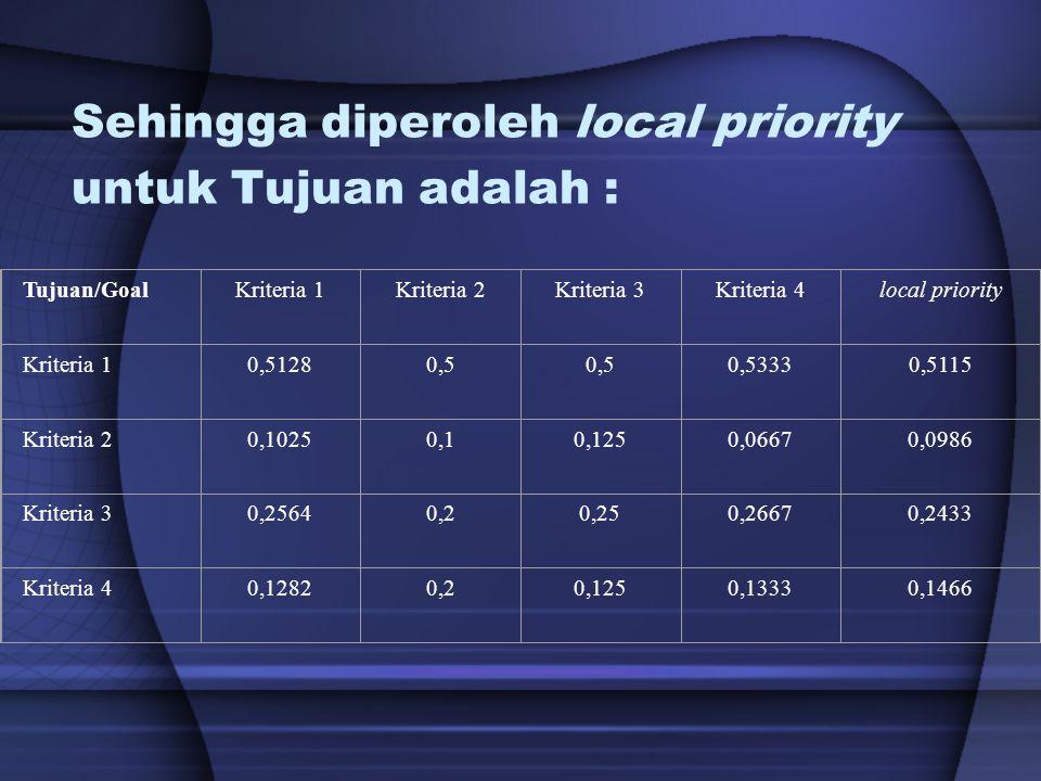 Sehingga diperoleh local priority untuk Tujuan adalah : Tujuan/GoalKriteria 1Kriteria 2Kriteria 3Kriteria 4local priority Kriteria 10,51280,5 0,53330,