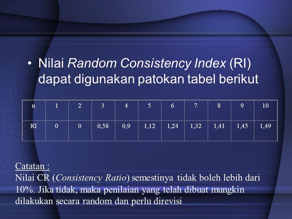 Nilai Random Consistency Index (RI) dapat digunakan patokan tabel berikut n12345678910 RI000,580,91,121,241,321,411,451,49 Catatan : Nilai CR (Consist