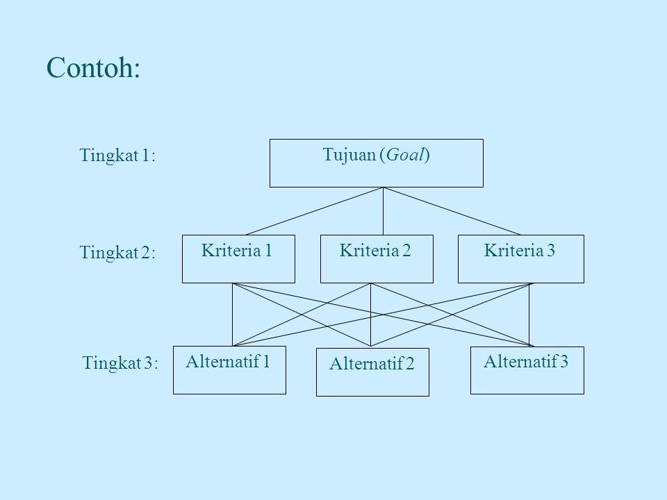 Comparative Judgement –Prinsip ini dilakukan dengan membuat penilaian tentang kepentingan relatif dua elemen pada suatu tingkat tertentu dalam kaitannya dengan tingkat diatasnya.