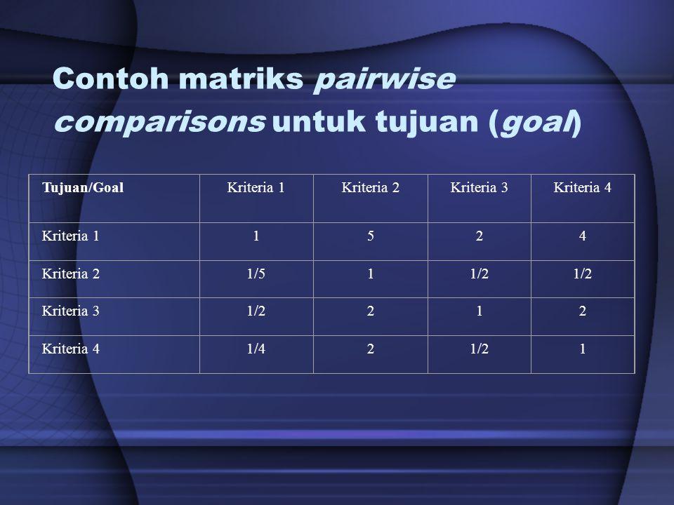 Contoh matriks pairwise comparisons untuk tujuan (goal) Tujuan/GoalKriteria 1Kriteria 2Kriteria 3Kriteria 4 Kriteria 11524 Kriteria 21/511/2 Kriteria