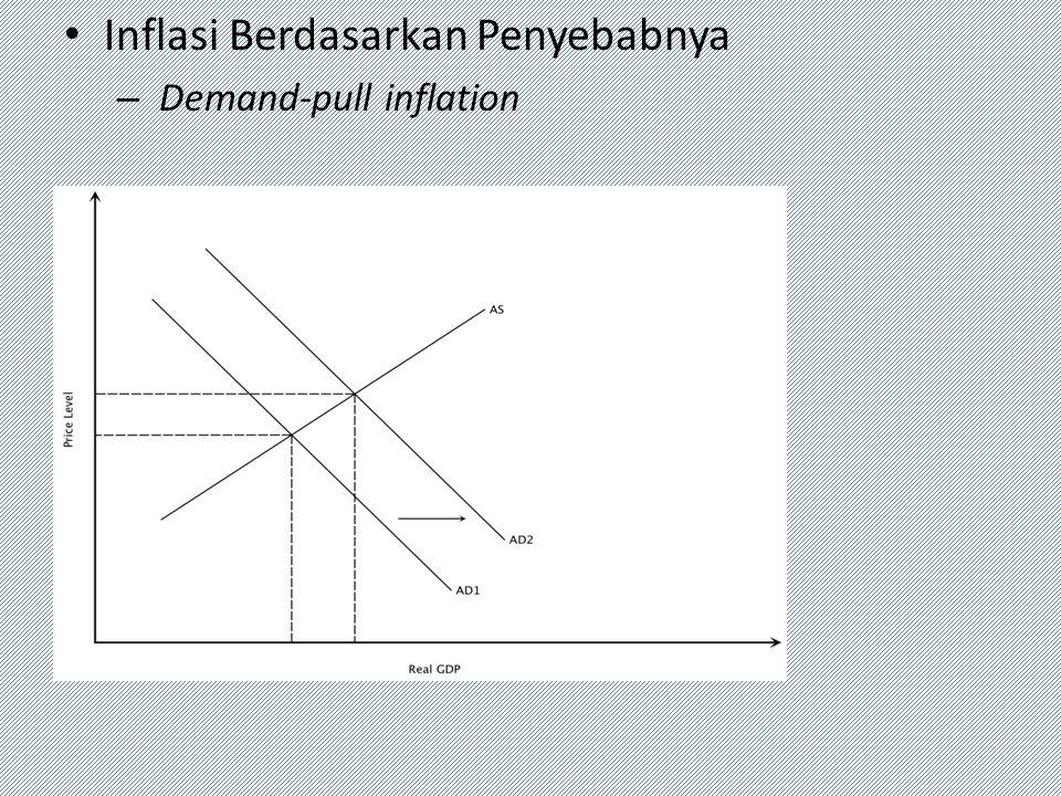 Inflasi Berdasarkan Penyebabnya – Demand-pull inflation
