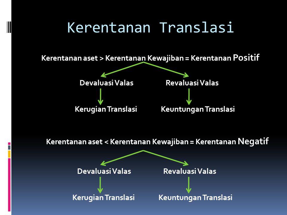 Kerentanan Translasi Kerentanan aset > Kerentanan Kewajiban = Kerentanan Positif Devaluasi ValasRevaluasi Valas Kerugian TranslasiKeuntungan Translasi