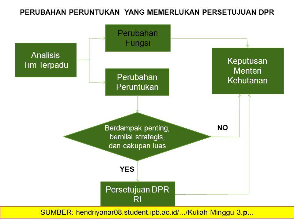 Keputusan Menteri Kehutanan Analisis Tim Terpadu Perubahan Peruntukan Perubahan Fungsi Persetujuan DPR RI PERUBAHAN PERUNTUKAN YANG MEMERLUKAN PERSETUJUAN DPR Berdampak penting, bernilai strategis, dan cakupan luas YES NO SUMBER: hendriyanar08.student.ipb.ac.id/.../Kuliah-Minggu-3.p...