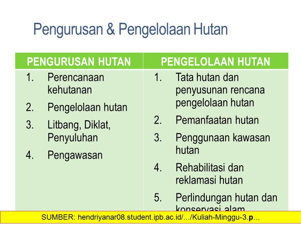 Pengurusan & Pengelolaan Hutan PENGURUSAN HUTANPENGELOLAAN HUTAN 1.Perencanaan kehutanan 2.Pengelolaan hutan 3.Litbang, Diklat, Penyuluhan 4.Pengawasa