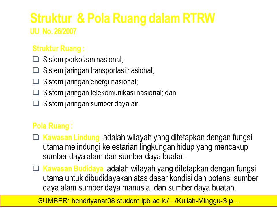 Struktur & Pola Ruang dalam RTRW UU No.