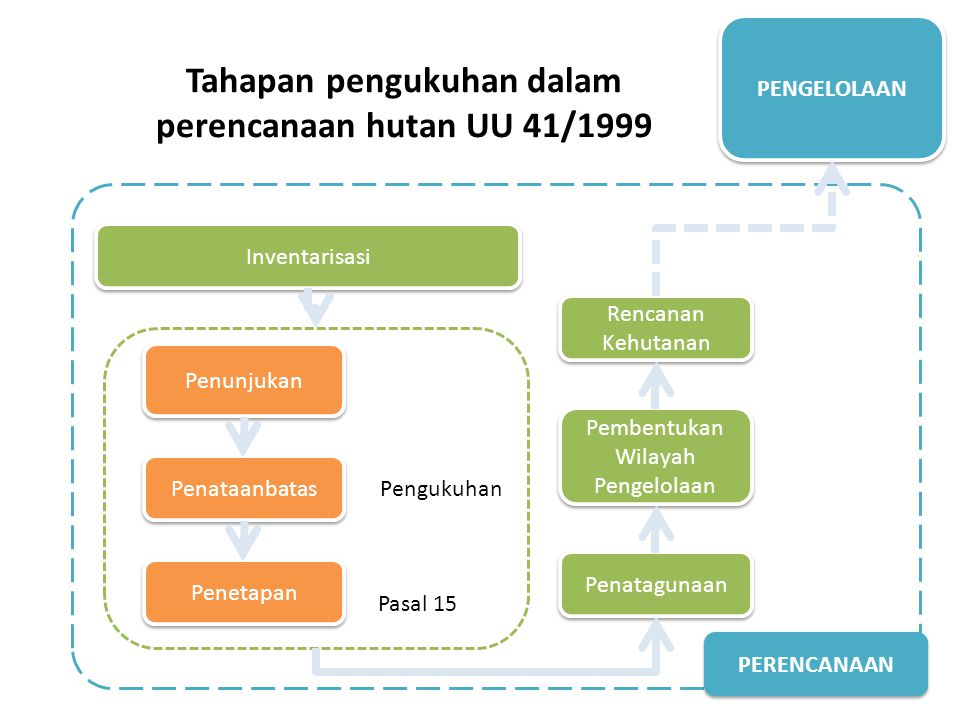 Tahapan pengukuhan dalam perencanaan hutan UU 41/1999 Inventarisasi Pengukuhan Penatagunaan Pembentukan Wilayah Pengelolaan Rencanan Kehutanan Penunjukan Penataanbatas Penetapan PENGELOLAAN PERENCANAAN Pasal 15