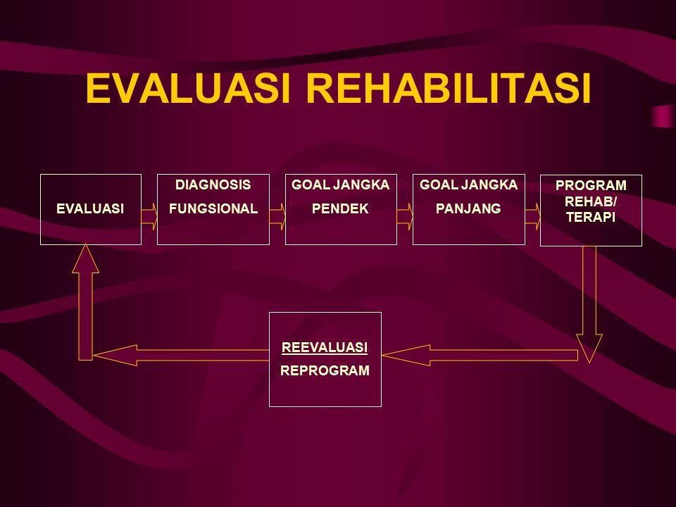 EVALUASI REHABILITASI EVALUASI DIAGNOSIS FUNGSIONAL GOAL JANGKA PENDEK PROGRAM REHAB/ TERAPI GOAL JANGKA PANJANG REEVALUASI REPROGRAM
