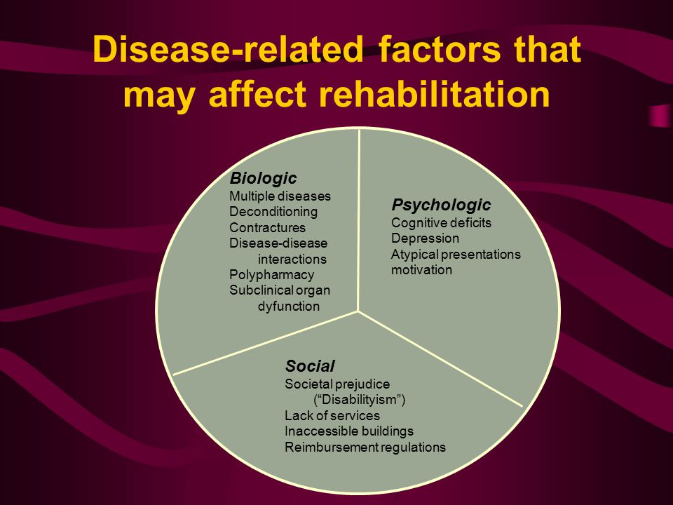 Disease-related factors that may affect rehabilitation Biologic Multiple diseases Deconditioning Contractures Disease-disease interactions Polypharmac