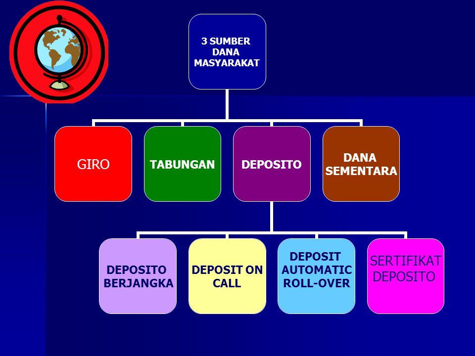 3 SUMBER DANA MASYARAKAT GIROTABUNGANDEPOSITO BERJANGKA DEPOSIT ON CALL DEPOSIT AUTOMATIC ROLL-OVER SERTIFIKAT DEPOSITO DANA SEMENTARA