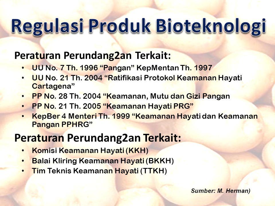 Peraturan Perundang2an Terkait: UU No.7 Th. 1996 Pangan KepMentan Th.
