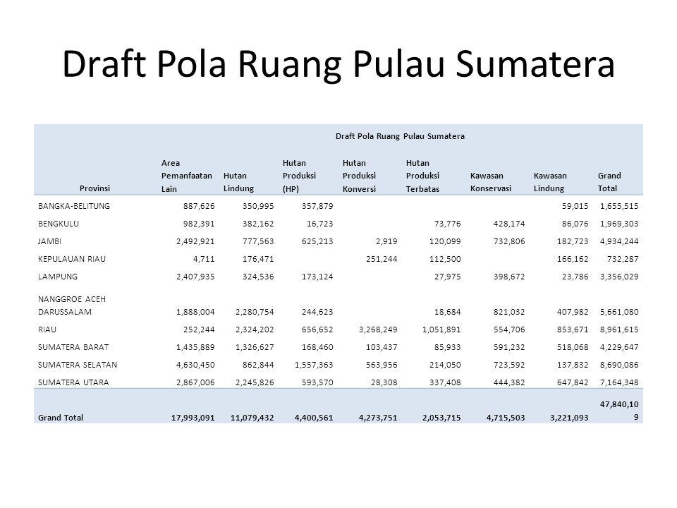 Draft Pola Ruang Pulau Sumatera Provinsi Draft Pola Ruang Pulau Sumatera Area Pemanfaatan Lain Hutan Lindung Hutan Produksi (HP) Hutan Produksi Konver