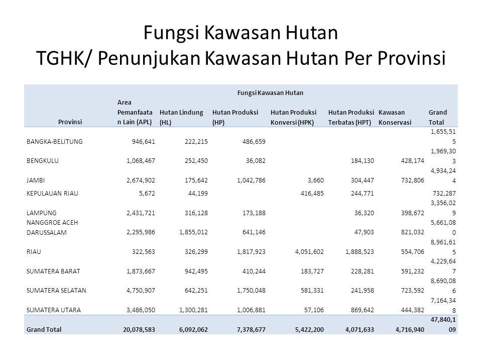 Fungsi Kawasan Hutan TGHK/ Penunjukan Kawasan Hutan Per Provinsi Provinsi Fungsi Kawasan Hutan Area Pemanfaata n Lain (APL) Hutan Lindung (HL) Hutan P