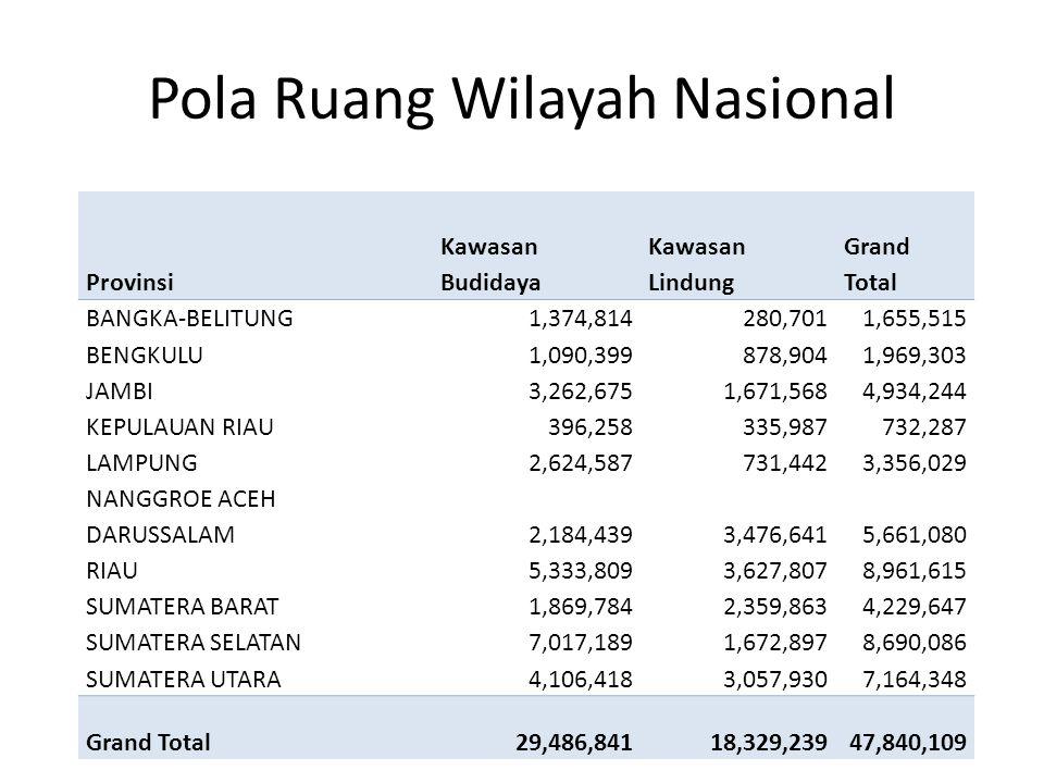 Pola Ruang Wilayah Nasional Provinsi Kawasan Budidaya Kawasan Lindung Grand Total BANGKA-BELITUNG1,374,814280,7011,655,515 BENGKULU1,090,399878,9041,9
