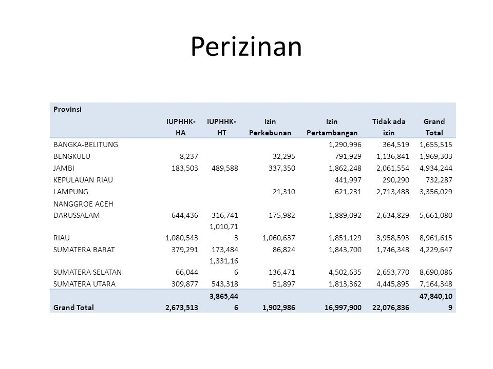 Perizinan Provinsi IUPHHK- HA IUPHHK- HT Izin Perkebunan Izin Pertambangan Tidak ada izin Grand Total BANGKA-BELITUNG1,290,996364,5191,655,515 BENGKUL