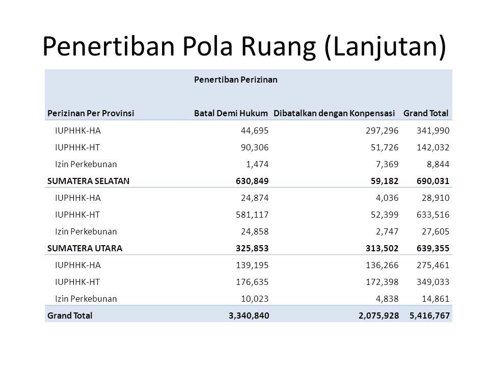 Penertiban Pola Ruang (Lanjutan) Penertiban Perizinan Perizinan Per ProvinsiBatal Demi HukumDibatalkan dengan KonpensasiGrand Total IUPHHK-HA44,695297