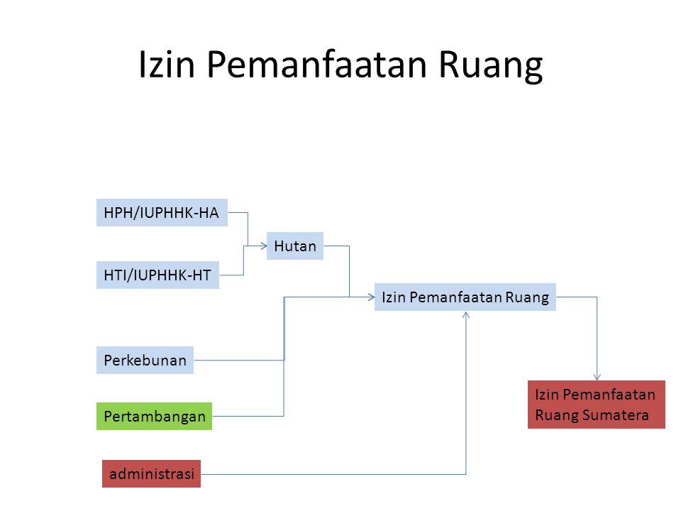 Penertiban Pola Ruang Pola Ruang Pulau Sumatera Izin Pemanfaatan Ruang Overlay Tidak Sesuai Sesuai Batal Demi Hukum Dibatalkan Dengan Konpensasi Sesuai Bersyarat