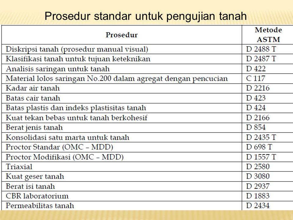 Prosedur standar untuk pengujian tanah