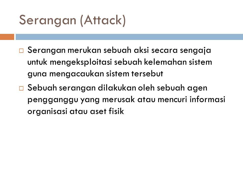 Serangan (Attack)  Serangan merukan sebuah aksi secara sengaja untuk mengeksploitasi sebuah kelemahan sistem guna mengacaukan sistem tersebut  Sebua