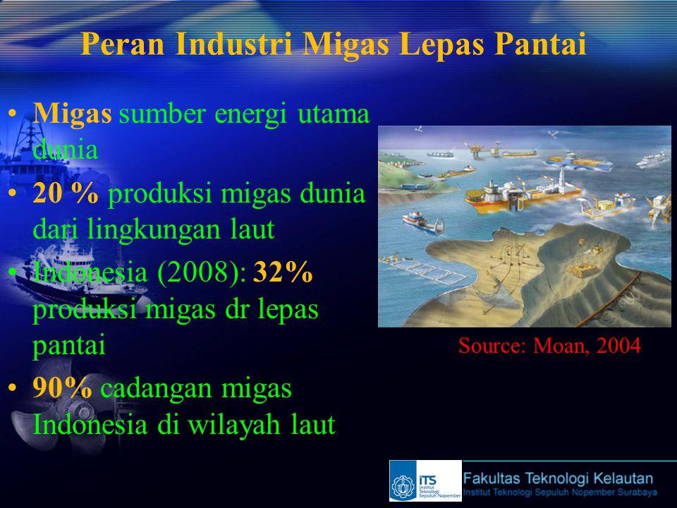 Peran Industri Migas Lepas Pantai Migas sumber energi utama dunia 20 % produksi migas dunia dari lingkungan laut Indonesia (2008): 32% produksi migas dr lepas pantai 90% cadangan migas Indonesia di wilayah laut Source: Moan, 2004