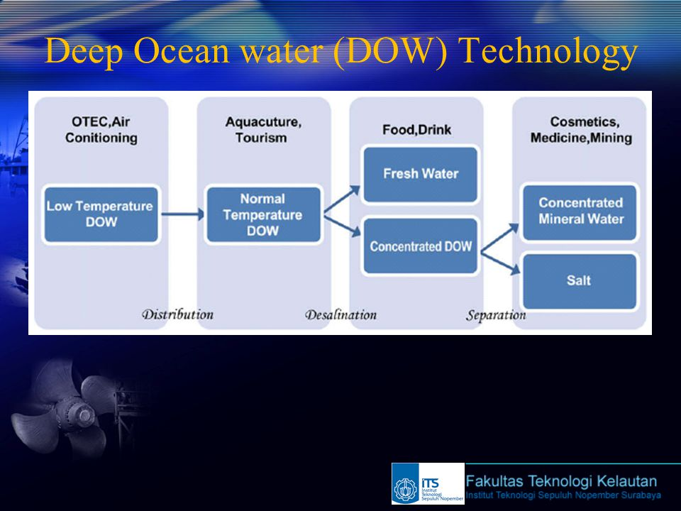 Deep Ocean water (DOW) Technology