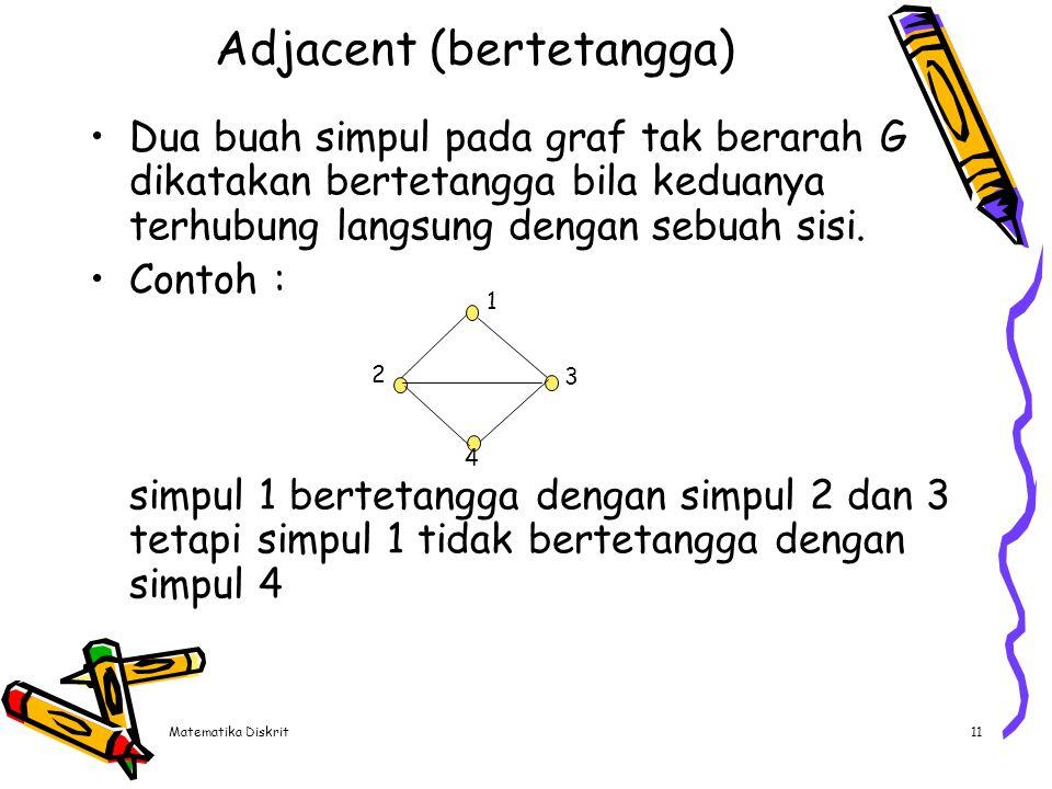 Matematika Diskrit11 Adjacent (bertetangga) Dua buah simpul pada graf tak berarah G dikatakan bertetangga bila keduanya terhubung langsung dengan sebu