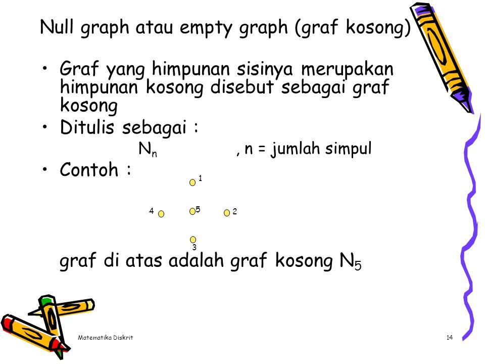 Matematika Diskrit14 Null graph atau empty graph (graf kosong) Graf yang himpunan sisinya merupakan himpunan kosong disebut sebagai graf kosong Dituli