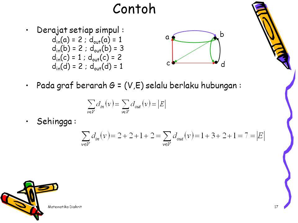 Matematika Diskrit17 Contoh Derajat setiap simpul : d in (a) = 2 ; d out (a) = 1 d in (b) = 2 ; d out (b) = 3 d in (c) = 1 ; d out (c) = 2 d in (d) =
