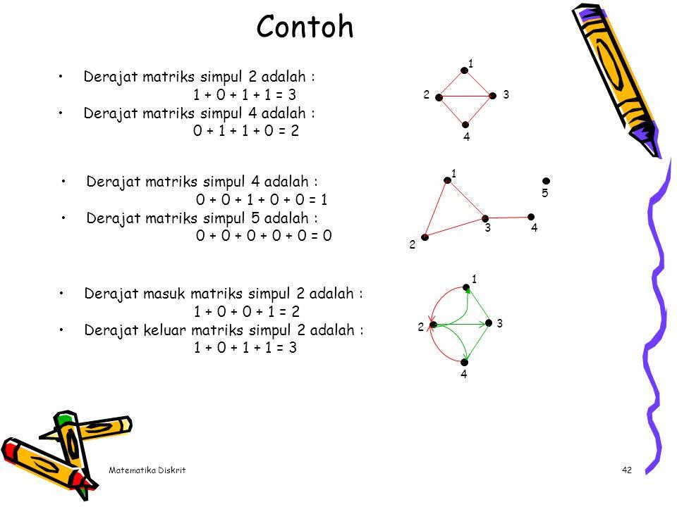 Matematika Diskrit42 Contoh Derajat matriks simpul 2 adalah : 1 + 0 + 1 + 1 = 3 Derajat matriks simpul 4 adalah : 0 + 1 + 1 + 0 = 2 Derajat matriks si